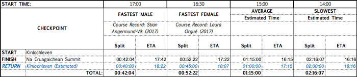 mamores-vk-course-times-and-records