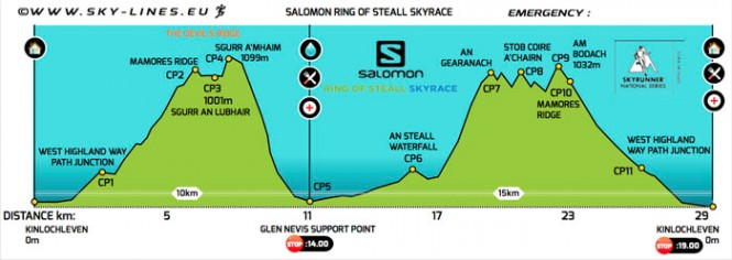 Sky-Line-Race-Tattoo---Salomon-Ring-of-Steall-Skyrace